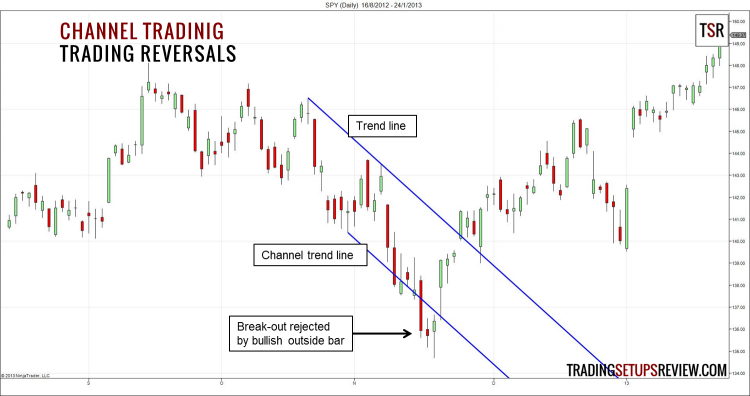 The break-out of the channel trend line got rejected by a bullish outside bar, setting up a bullish reversal trade.