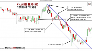 Draw trend line channels to find retracements in trends. Channel also provide good target objective.
