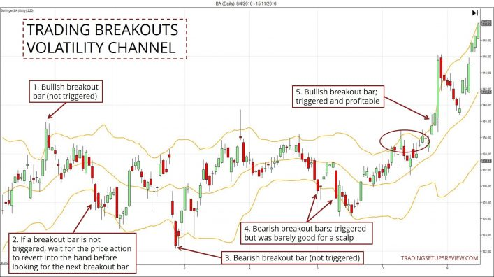 Trading Breakouts With Channel
