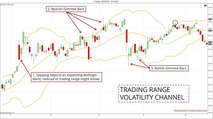 Trading Ranges With Channel