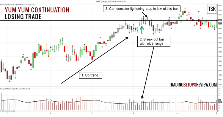 Yum-Yum Continuation Pattern Losing Trade