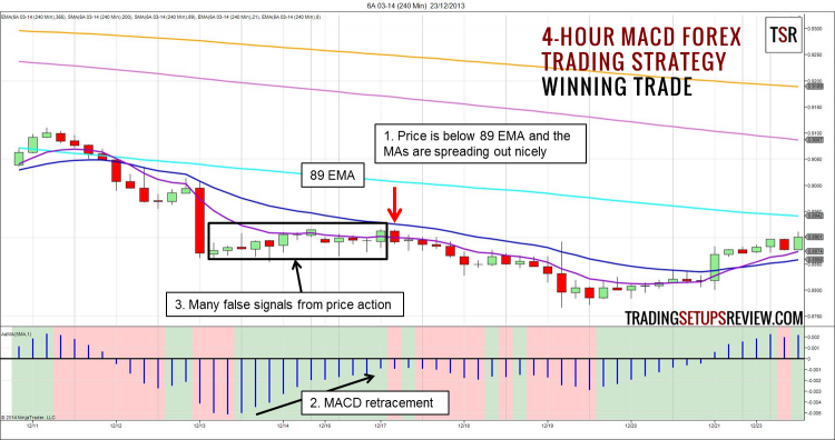 4-hour MACD Forex Trading Strategy Winning Trade