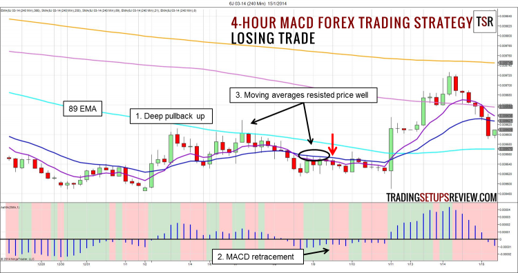 4-hour MACD Forex Trading Strategy Losing Trade
