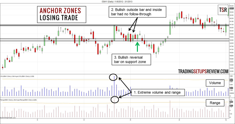 Anchor Zones Trading Strategy Losing Trade