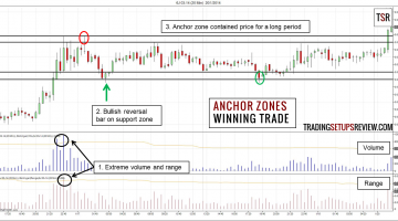Anchor Zones Trading Strategy Winning Trade