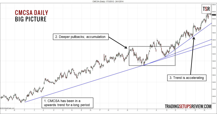 CMCSA Daily - Big Picture (Moving Average Fake-Out)