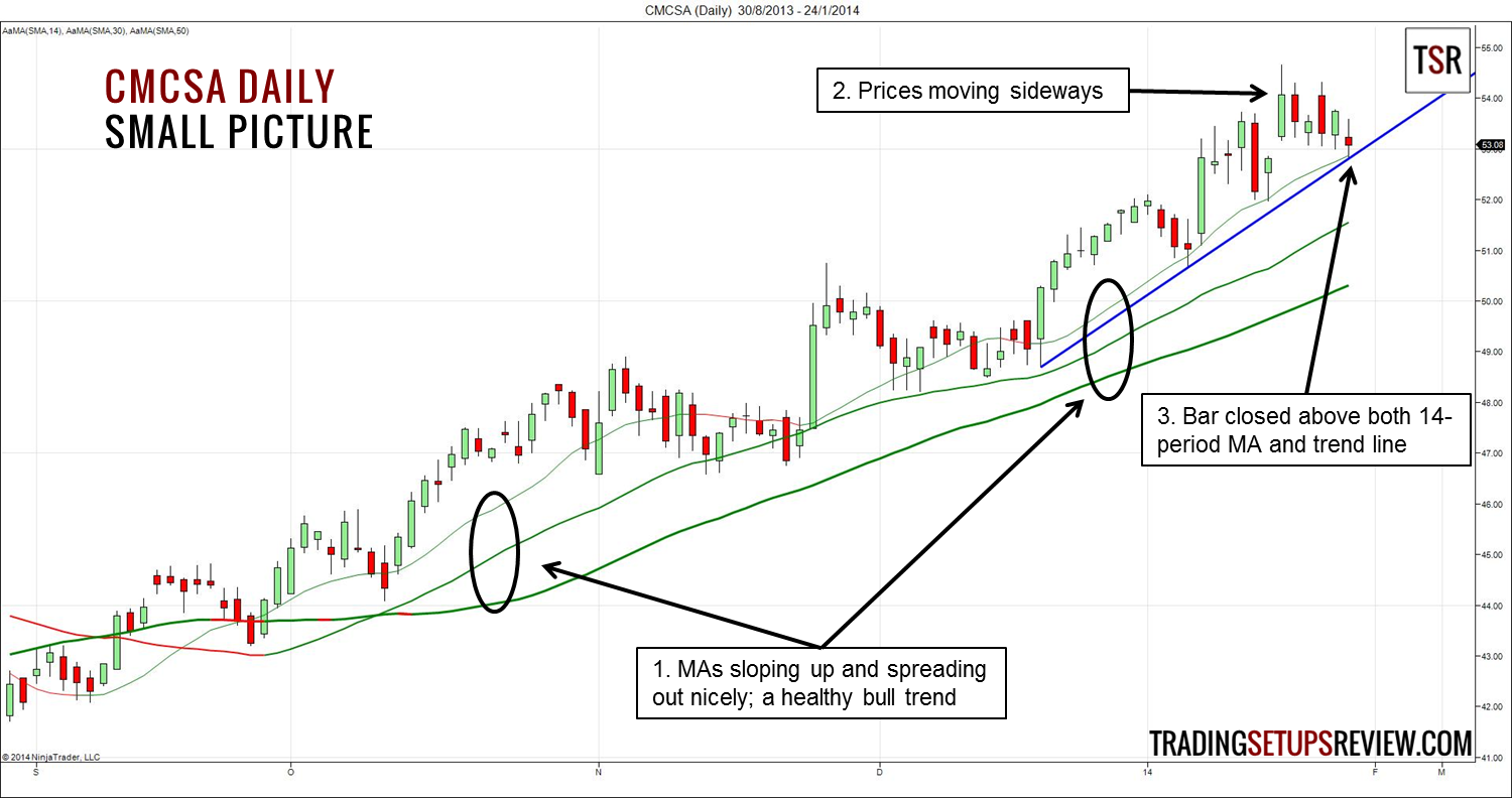 Trading stocks and options with moving averages