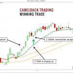 Camelback Trading Technique