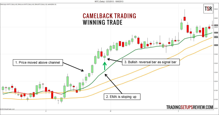 Camelback Trading Winning Trade