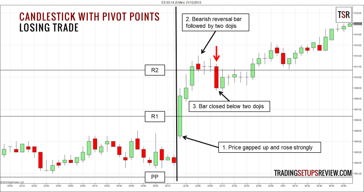 Candlestick and Pivot Point Losing Trade