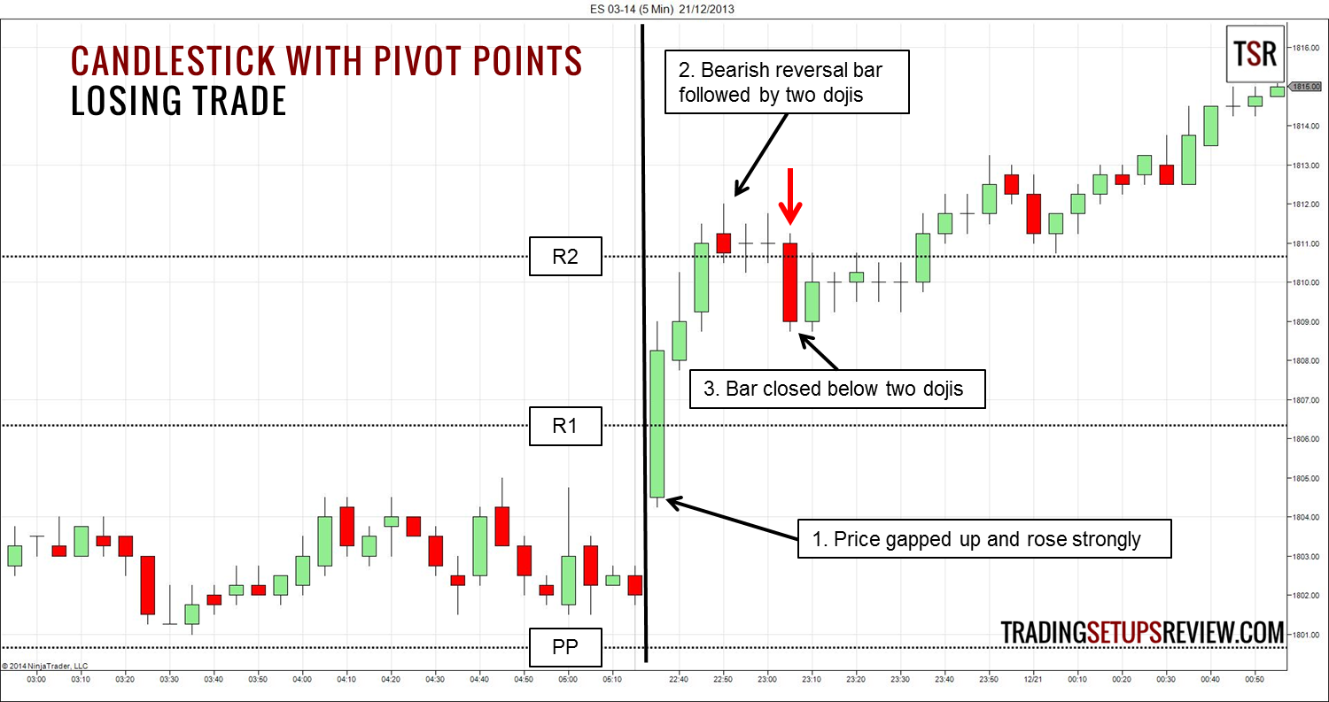 Candlestick and Pivot Point Day Trading Strategy - Trading