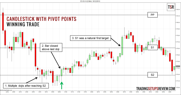 Candlestick and Pivot Point Winning Trade