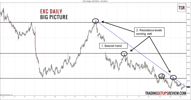 EXC Daily - Big Picture (Candlestick with Moving Average)