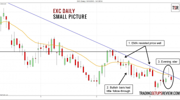 Evening Star Candlestick on EXC Daily