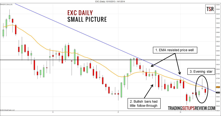 EXC Daily - Small Picture (Candlestick with Moving Average)