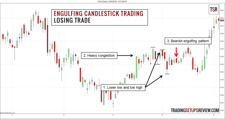High Probability Forex Engulfing Candle Trading Strategy - Pictures of Cakes and Candles