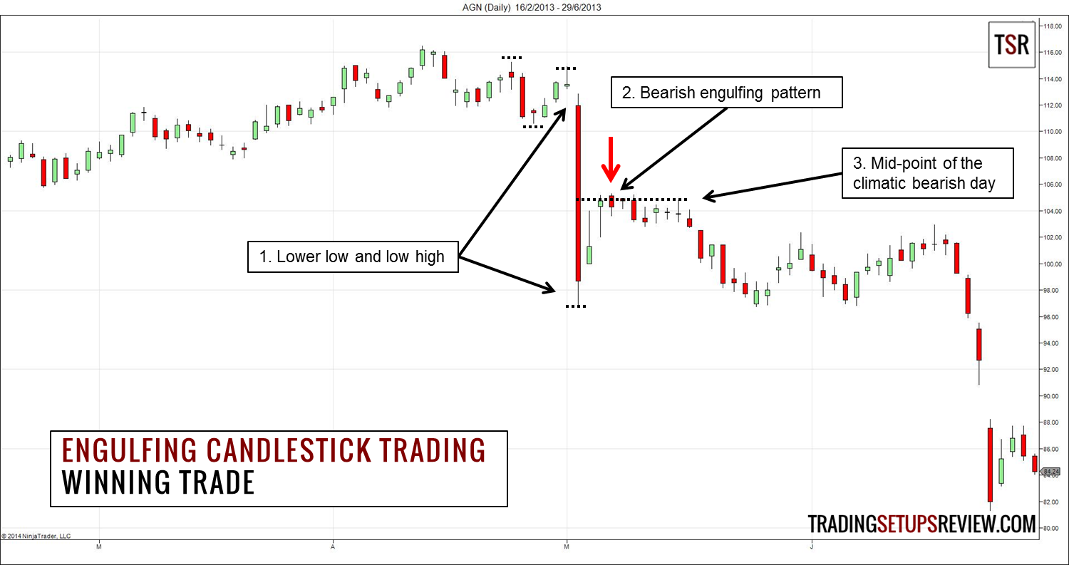 Trading The Engulfing Candlestick Pattern With Market ...