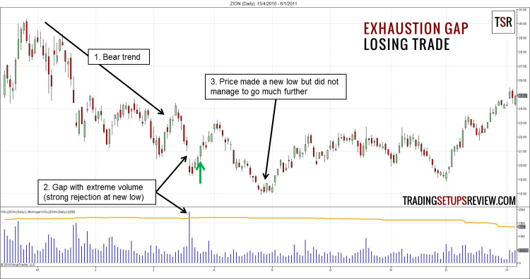 Exhaustion Gap Trading Strategy Losing Trade