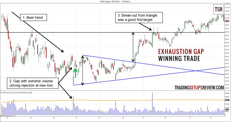 Exhaustion Gap Trading Strategy Winning Trade