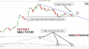 FSLR Daily - Small Picture (MACD Basic Trade)
