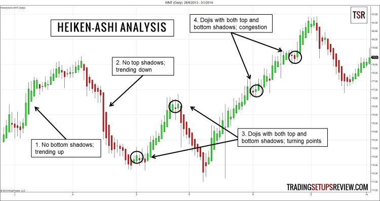 Catch Trends With Heiken-Ashi Candlestick Analysis - Trading Setups Review