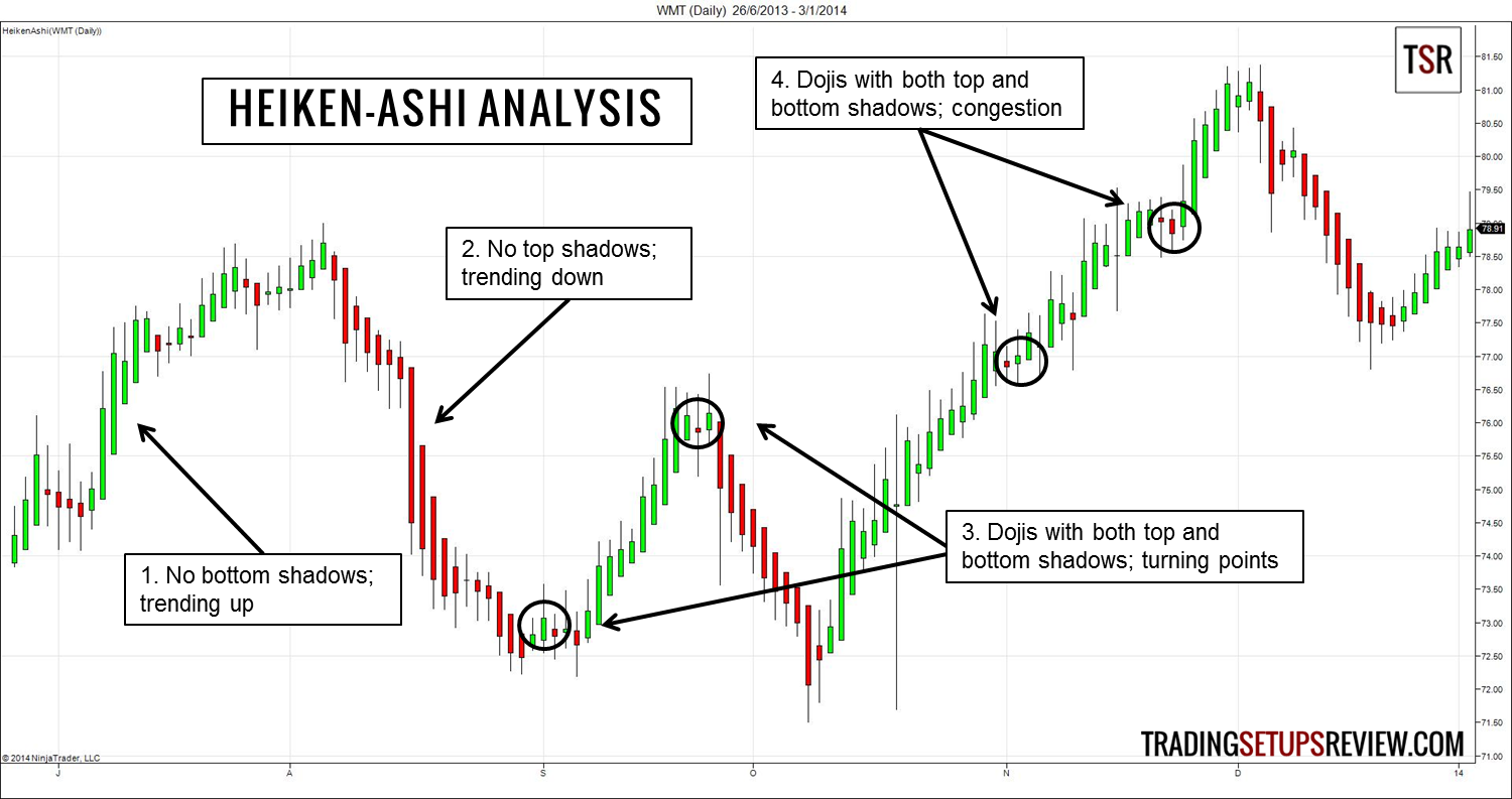 The art of Japanese candlestick charting - Options University