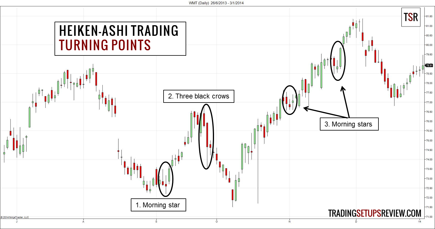 Catch Trends With Heiken-Ashi Candlestick Analysis - Trading