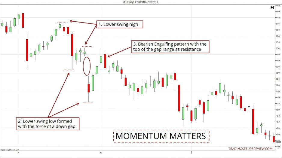 Example showing how momentum matters in market structure