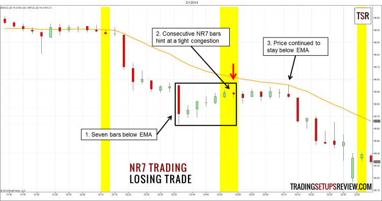 NR7 Trading Strategy Losing Trade