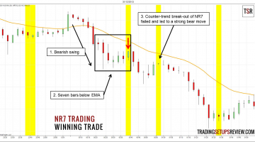 NR7 Trading Strategy Winning Trade