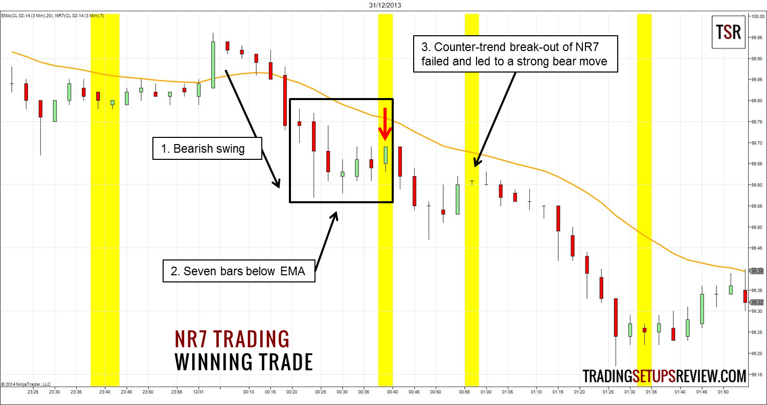 A winning futures trading strategy