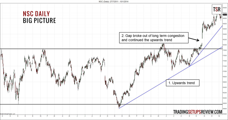 NSC Daily - Big Picture (HMA Wave Trading)