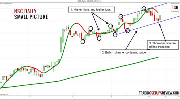 NSC Daily - Small Picture (HMA Wave Trading)
