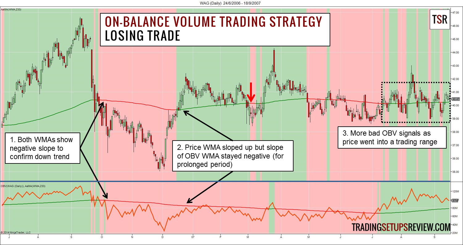 On-balance Volume Trading Strategy Losing Trade