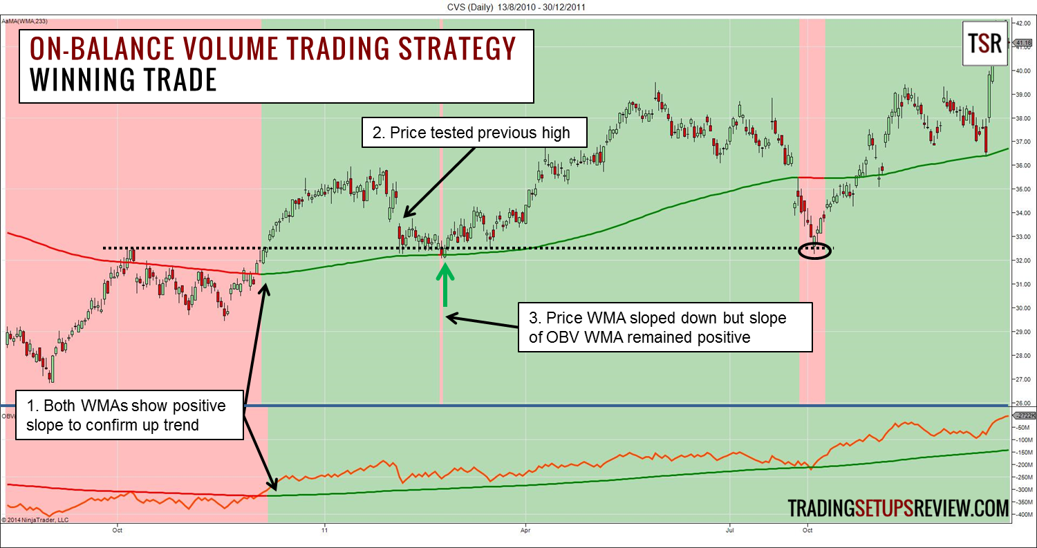 On-balance Volume Trading Strategy Winning Trade