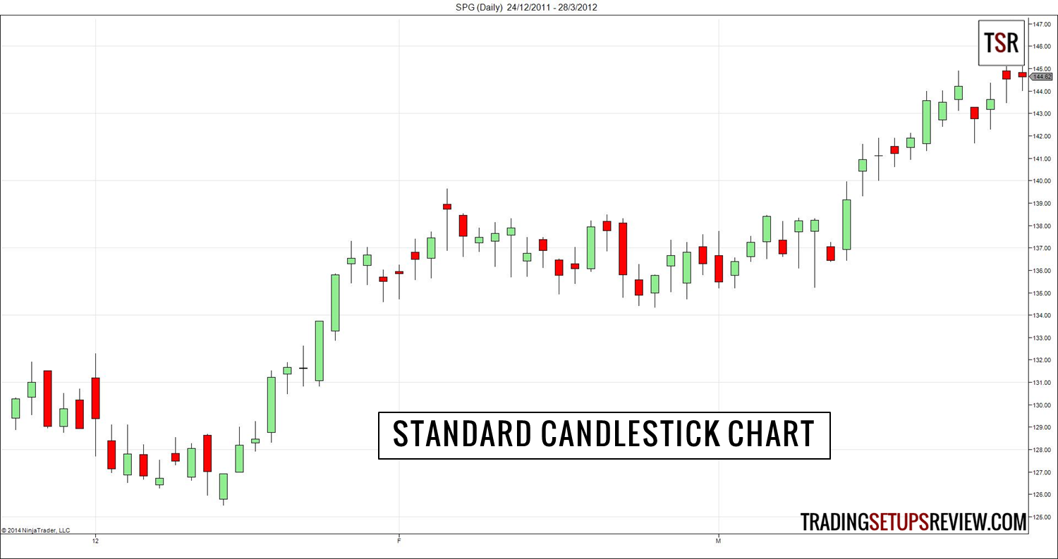 Candlestick Charts - Learn Techniques from Steve Nison