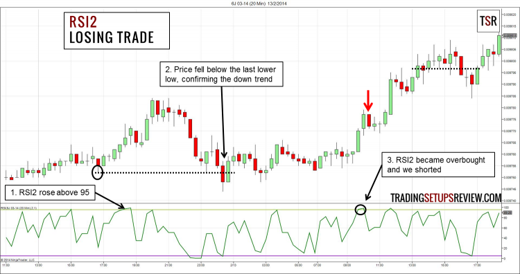 2-Period RSI Trading Strategy Losing Trade