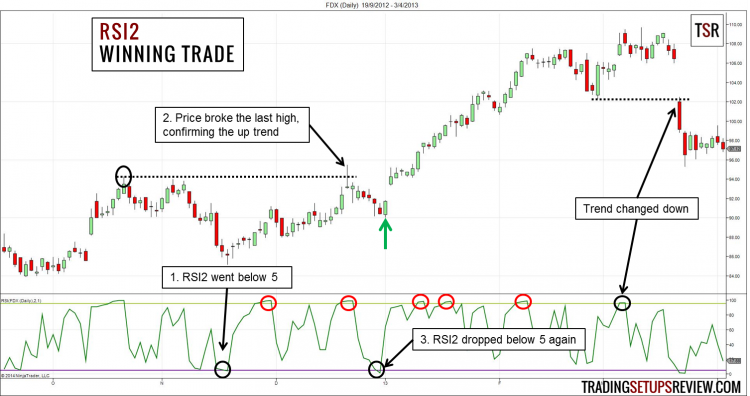 2-Period RSI Trading Strategy Winning Trade