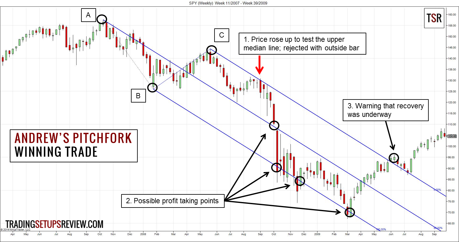 Andrews pitchfork guide to strategic and tactical forex trading