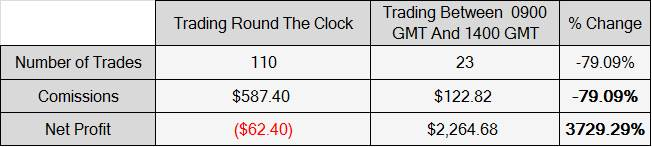 Improvement in Trading Results When You Restrict Trading Hours