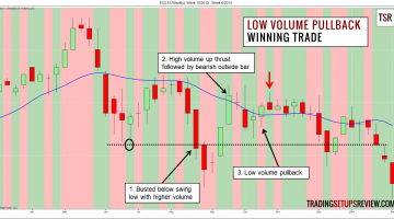 Capture High Profits with Low Volume Pullback Trading Strategy