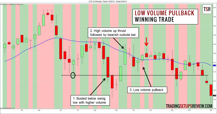 Low Volume Pullback Trading Strategy - Winning Trade