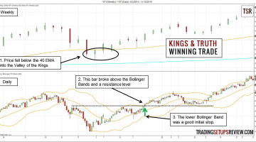 Trading with Kings, Truth, and Bollinger Bands - Winning Trade