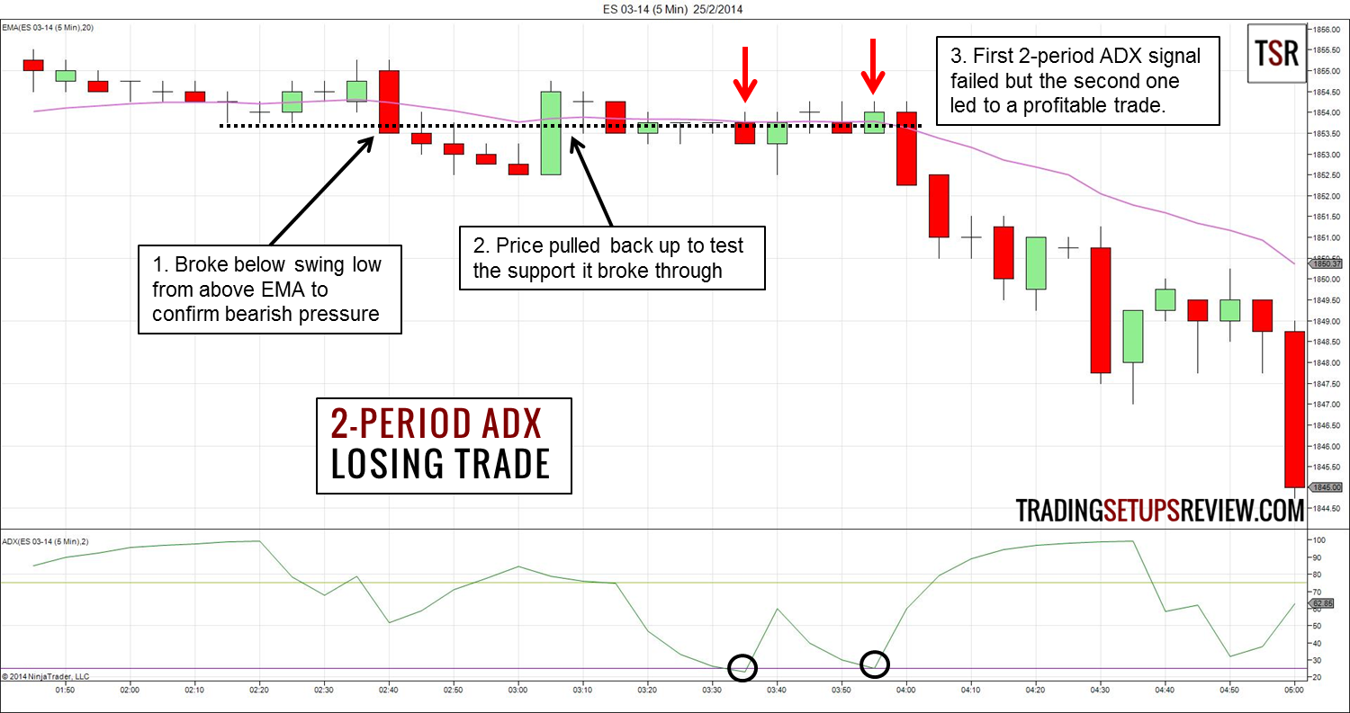 2-Period ADX Trend Trading Strategy - Trading Setups Review