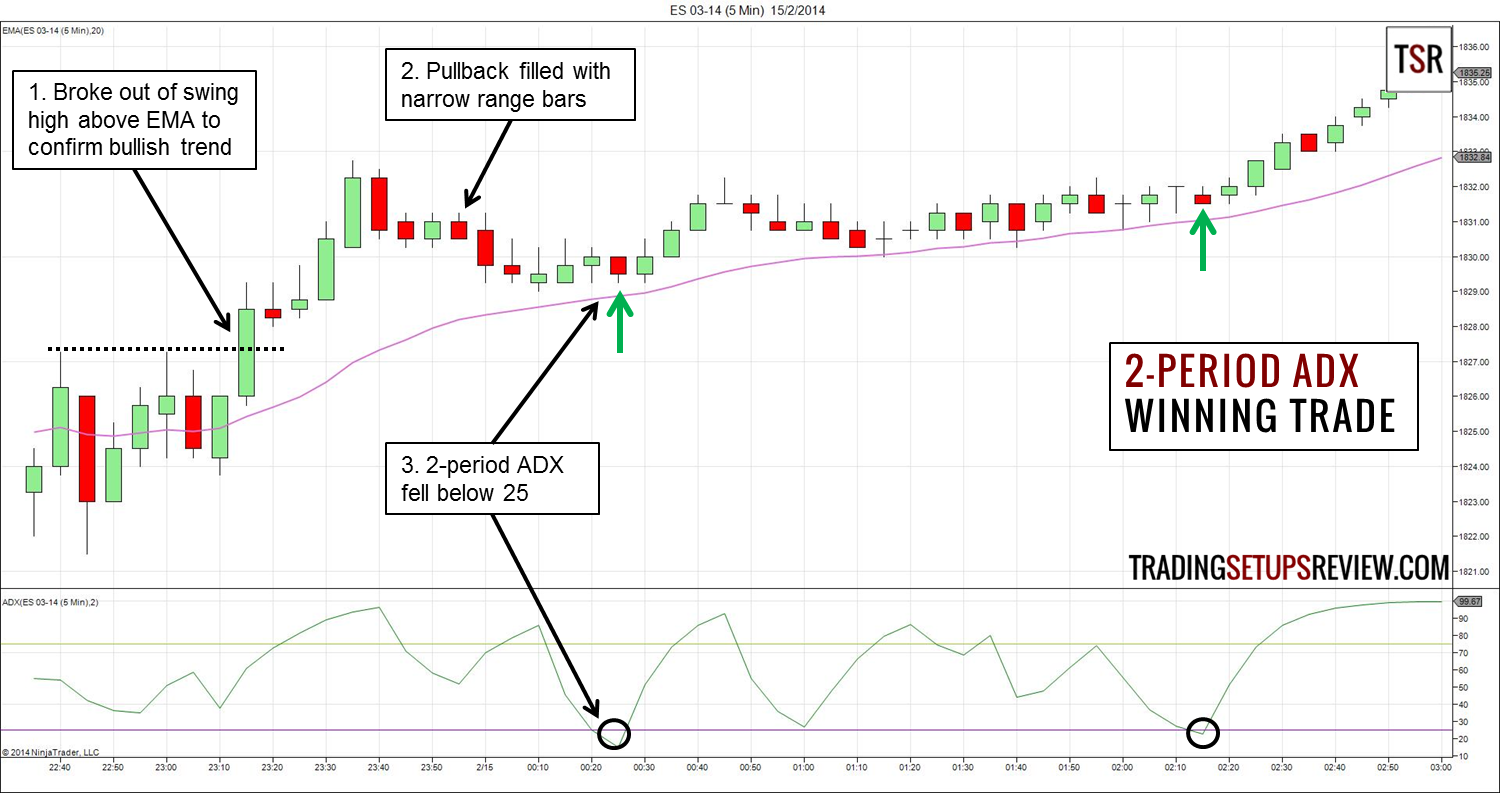 Trend trading entry strategies