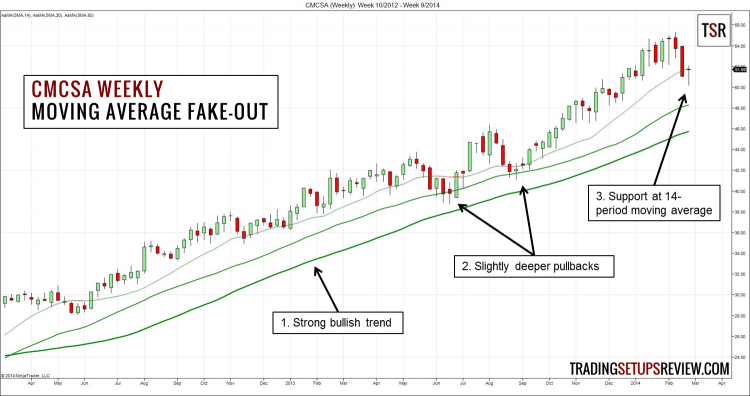 CMCSA Weekly Moving Average Fake-Out