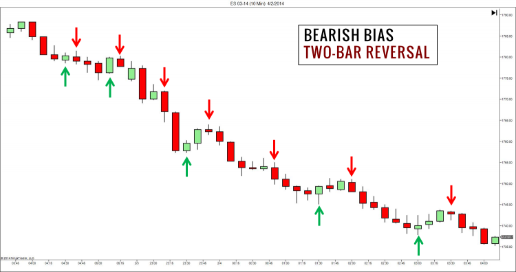 Market Bias Two-Bar Reversal