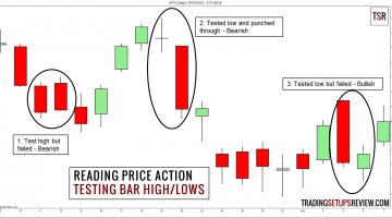 Reading Price Action With Bar Tests