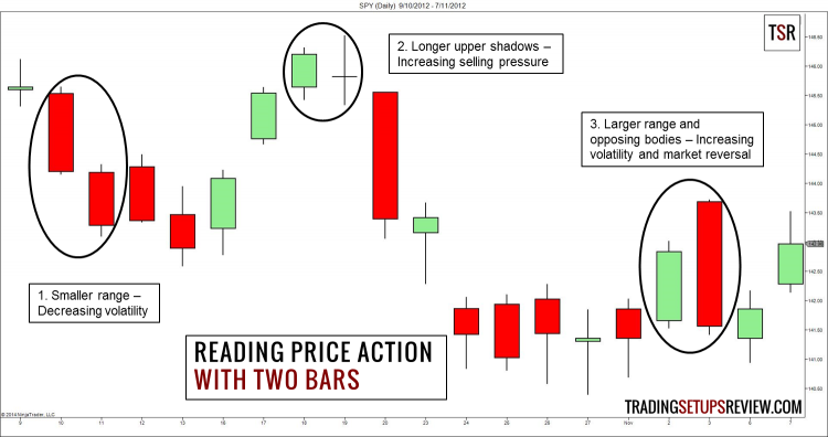 eading Price Action With Two Bars