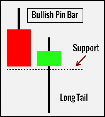 Bullish Pin Bar Pattern